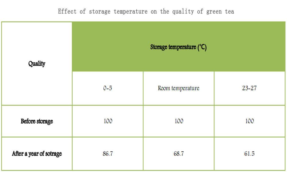 Ảnh hưởng của nhiệt độ đến chất lượng trà